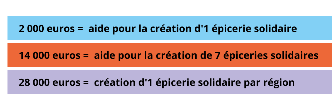 budget epicerie solidaire