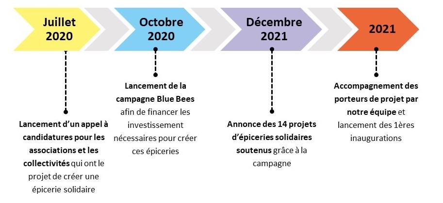 calendrier creation de nouvelles epiceries solidaires