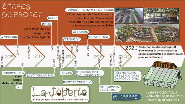 Chronologie des étapes du projet de la Juberie