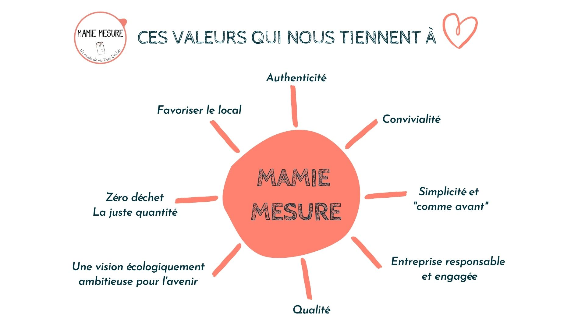 valeurs mamie mesure